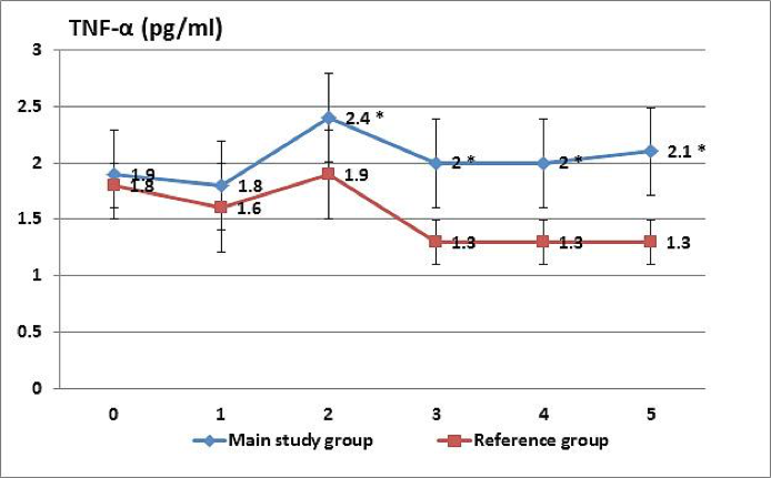 Effectiveness of Breast Cancer Recurrences Prophylaxis by Means of Exogenous Peptides: Results of 24 Months Supervision